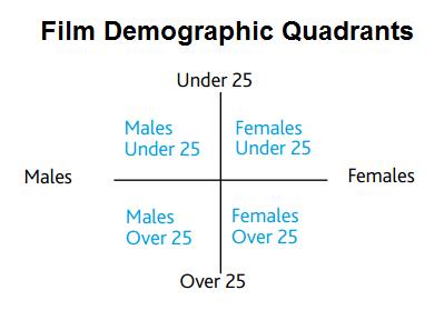 what makes a four quadrant film 10 essential elements screencraft